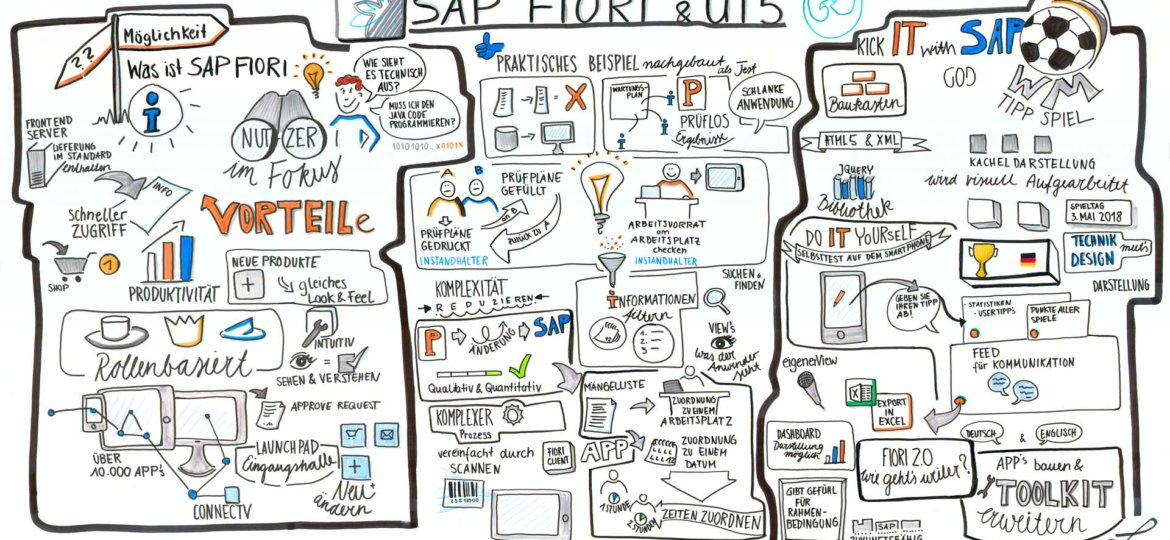 Graphic Recording vom GOD Event zum Thema Fiori/SAPUI5